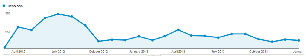 Niche Website Traffic Collapse!
